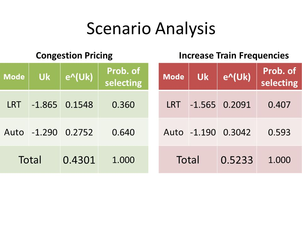 Increase Train Frequencies