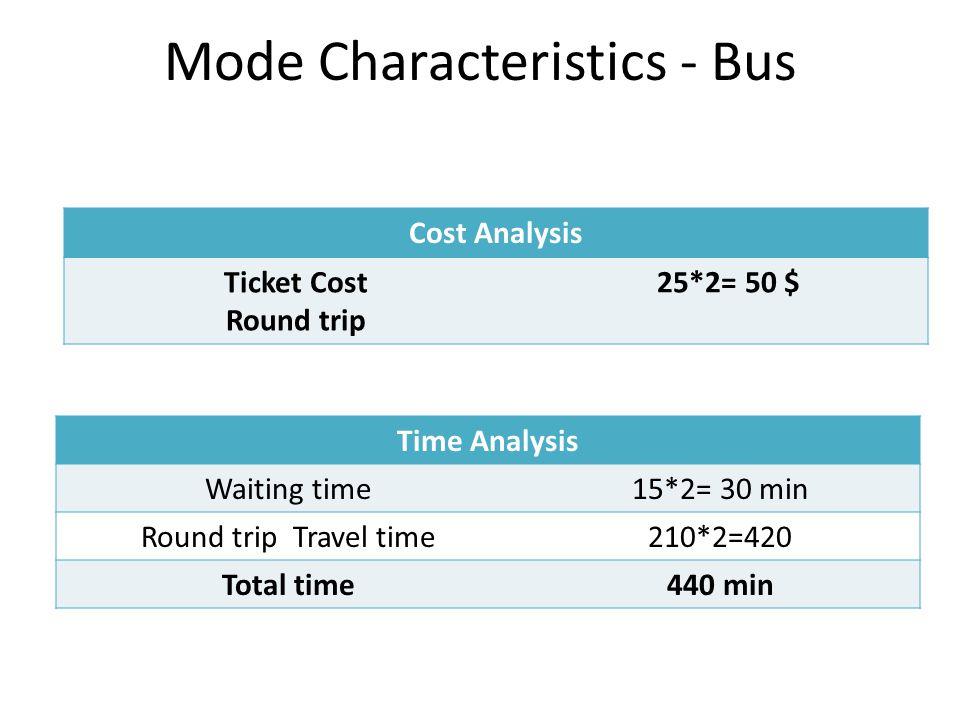 Mode Characteristics - Bus