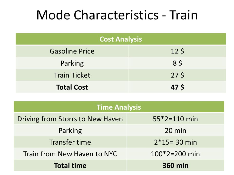 Mode Characteristics - Train