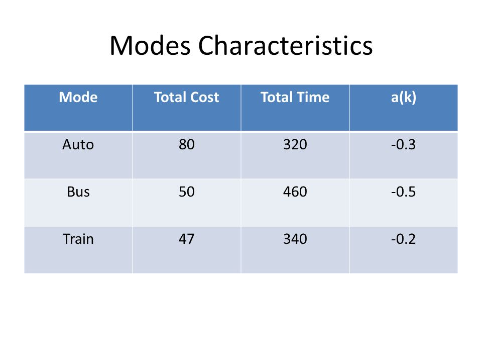 Modes Characteristics