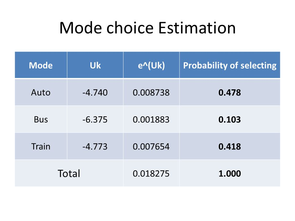 Mode choice Estimation