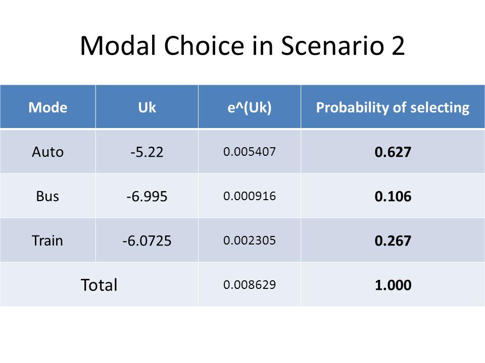 Modal Choice in Scenario 2