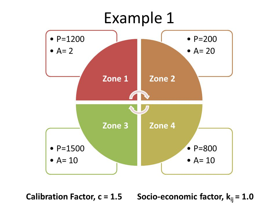 Example 1 P=800 A= 10 P=1500 P=200 A= 20 P=1200 A= 2 Zone 1 Zone 2
