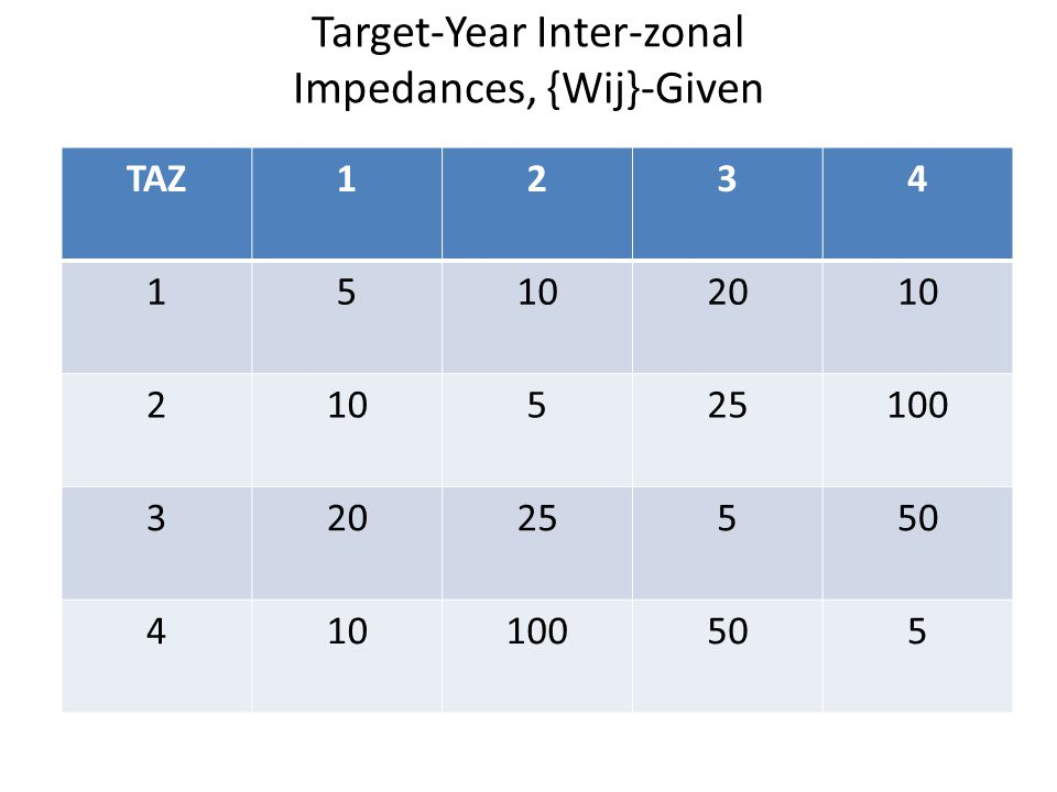 Target-Year Inter-zonal Impedances, {Wij}-Given