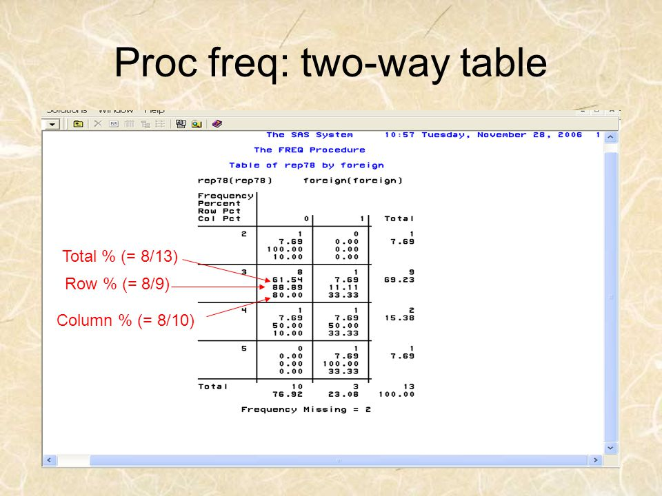 Proc freq: two-way table