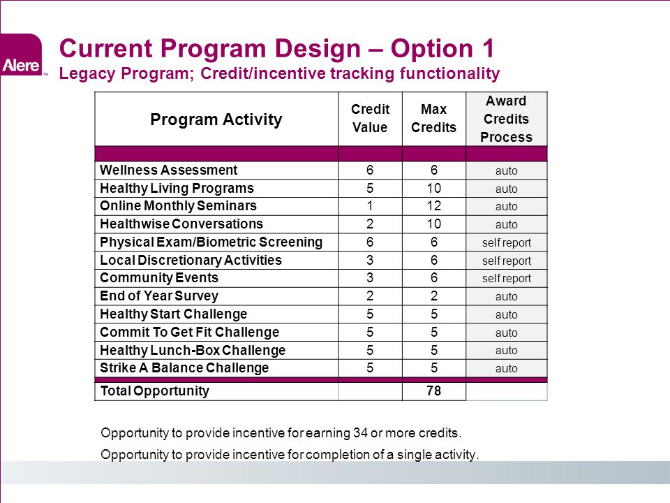 Current Program Design – Option 1 Legacy Program; Credit/incentive tracking functionality