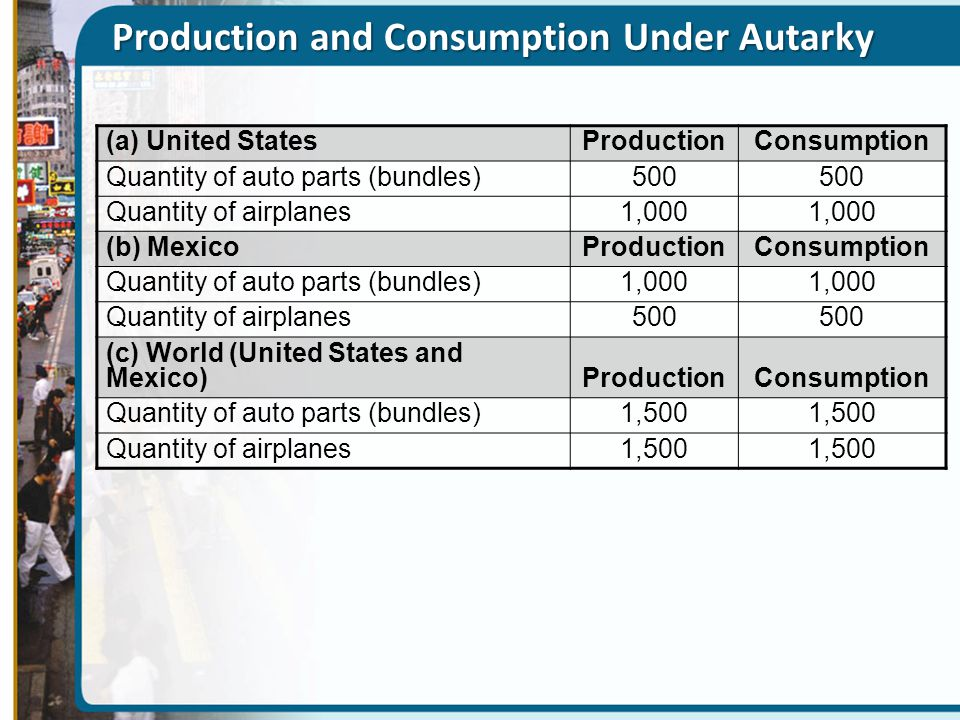 Production and Consumption Under Autarky