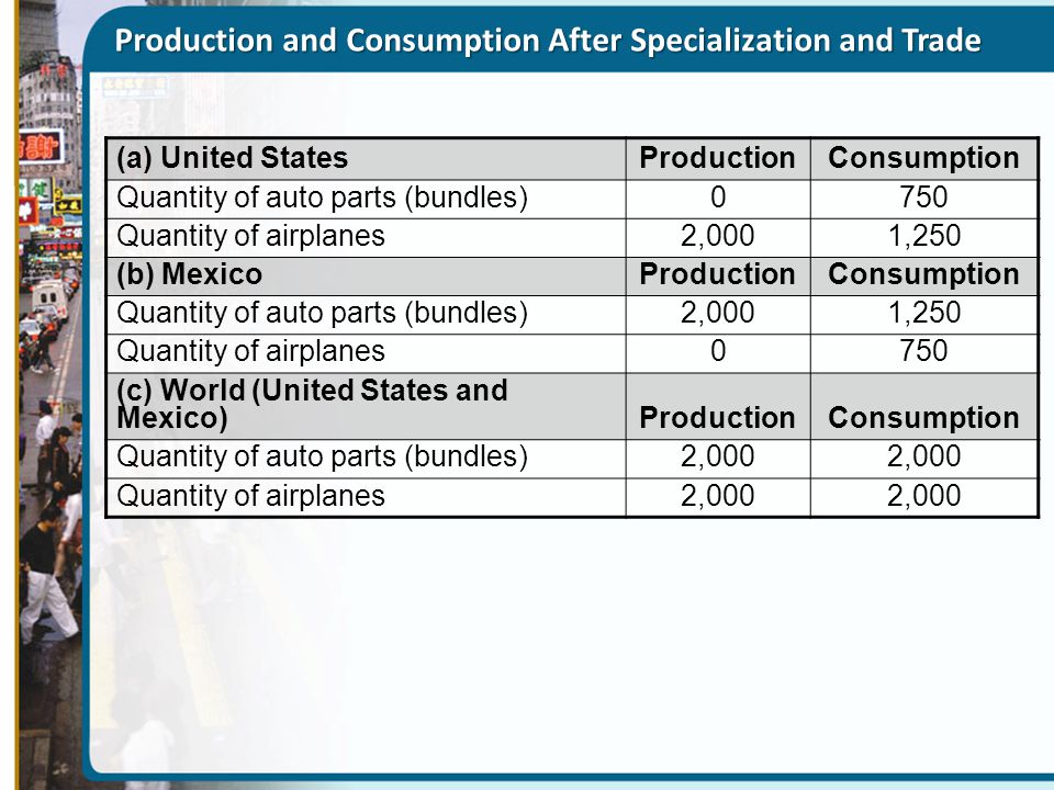 Production and Consumption After Specialization and Trade