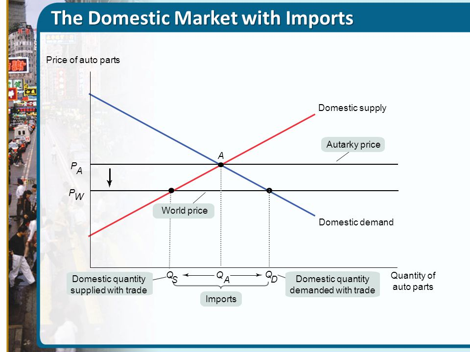 The Domestic Market with Imports