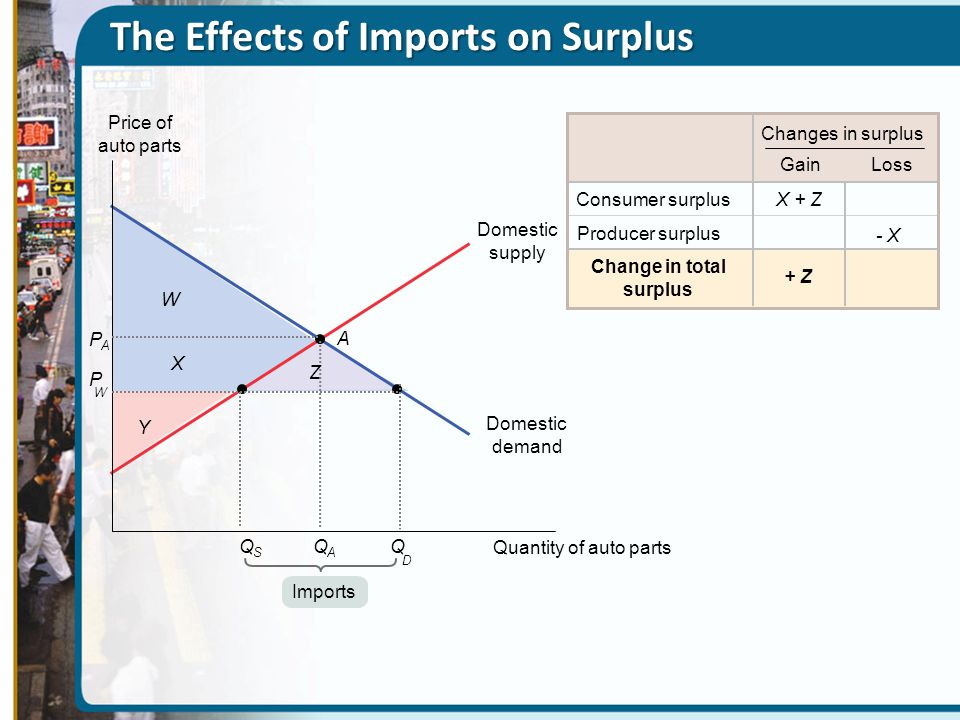 The Effects of Imports on Surplus