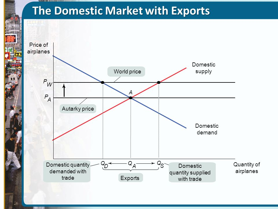 The Domestic Market with Exports