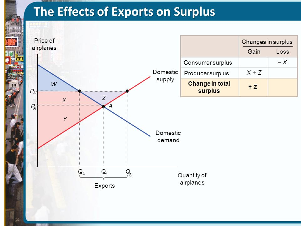 The Effects of Exports on Surplus