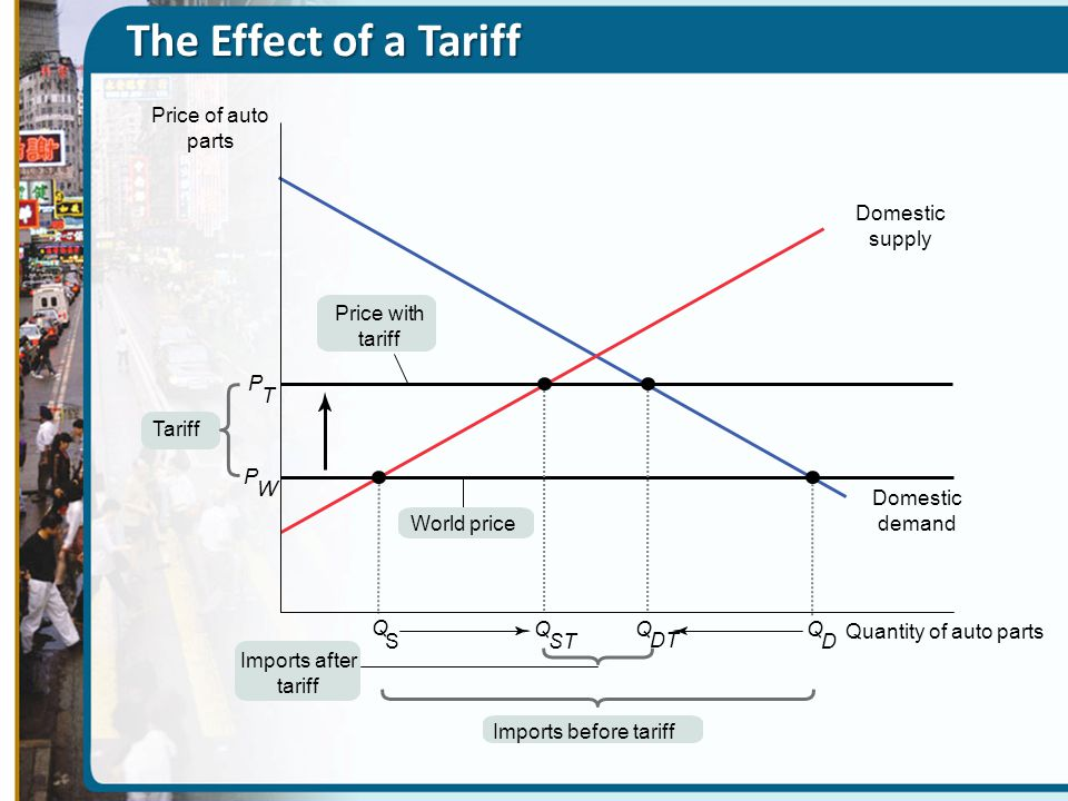 The Effect of a Tariff Price of auto parts Domestic supply
