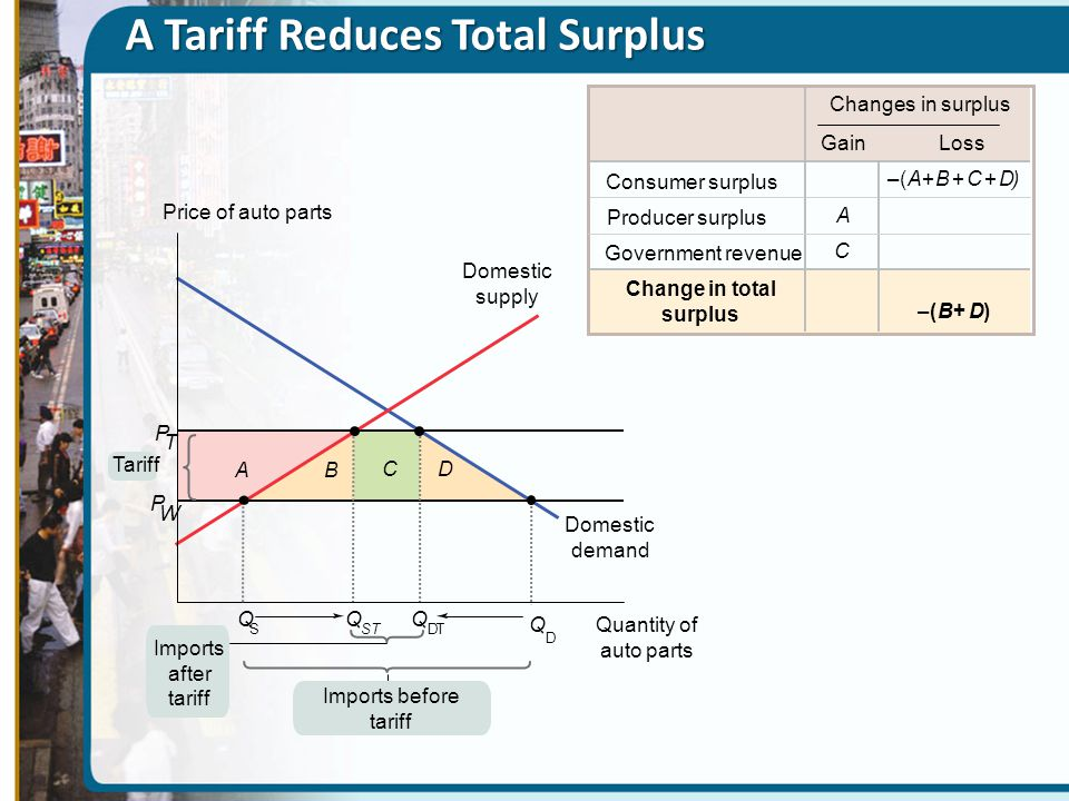 A Tariff Reduces Total Surplus