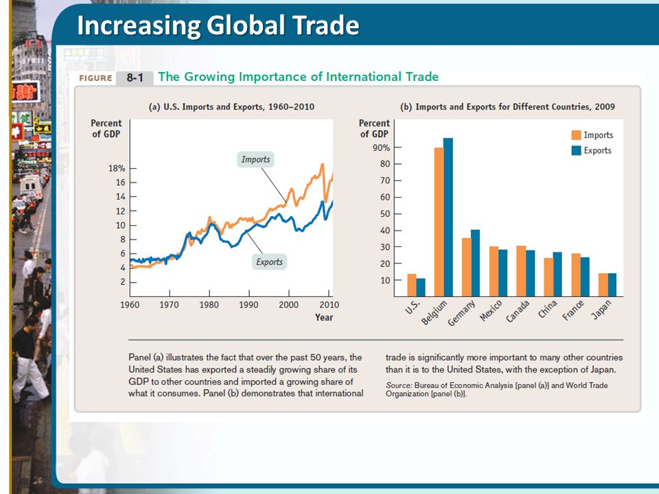 Increasing Global Trade