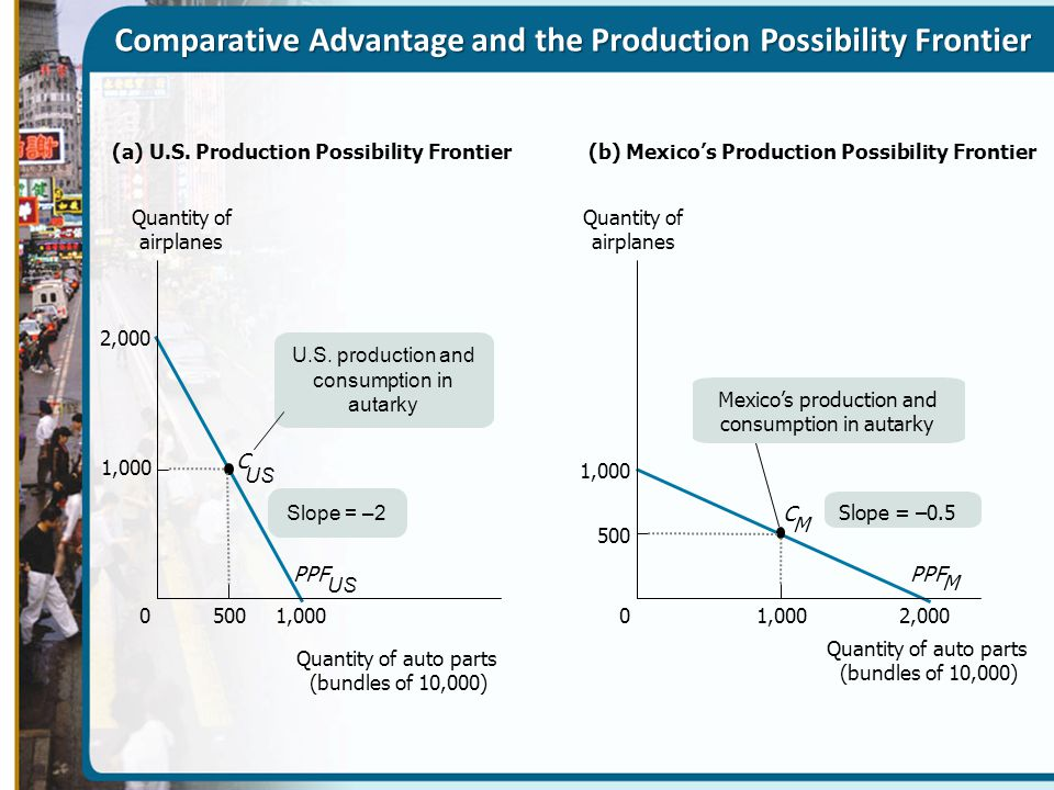 Comparative Advantage and the Production Possibility Frontier