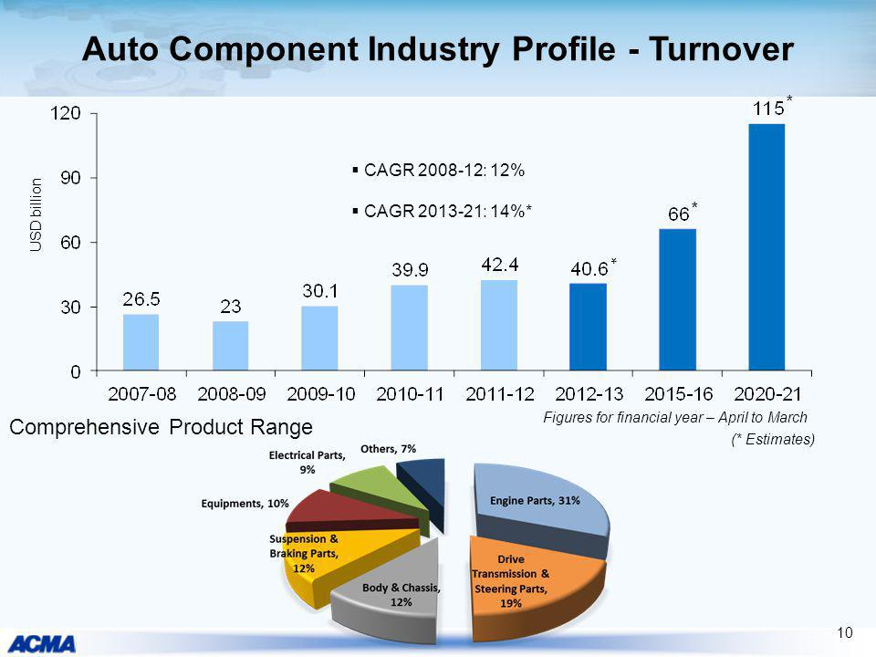 Auto Component Industry Profile - Turnover