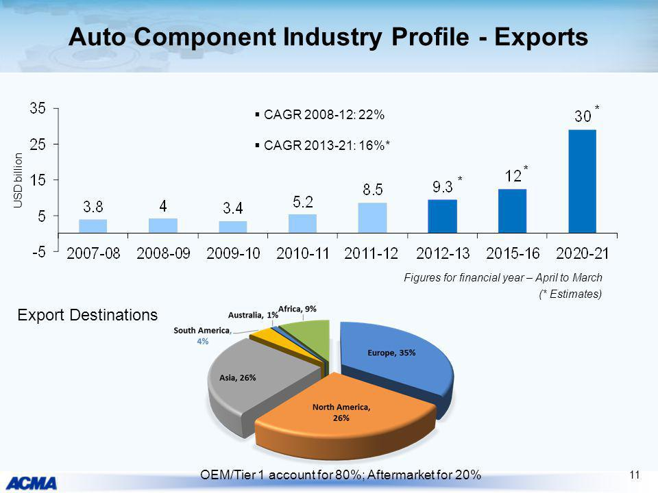 Auto Component Industry Profile - Exports