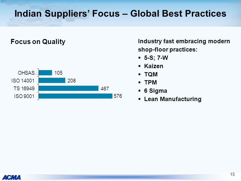 Indian Suppliers' Focus – Global Best Practices