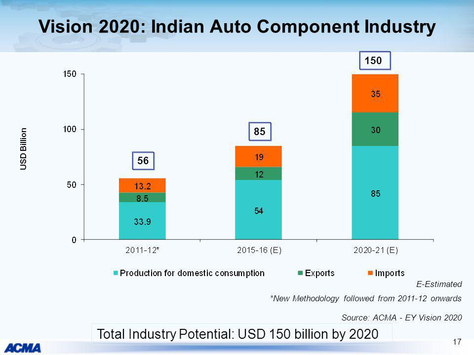 Vision 2020: Indian Auto Component Industry