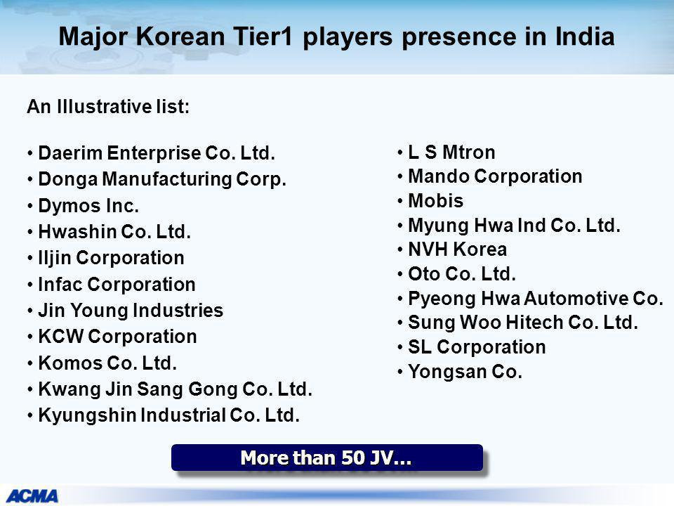 Major Korean Tier1 players presence in India