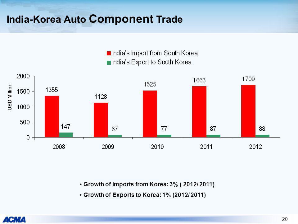 India-Korea Auto Component Trade