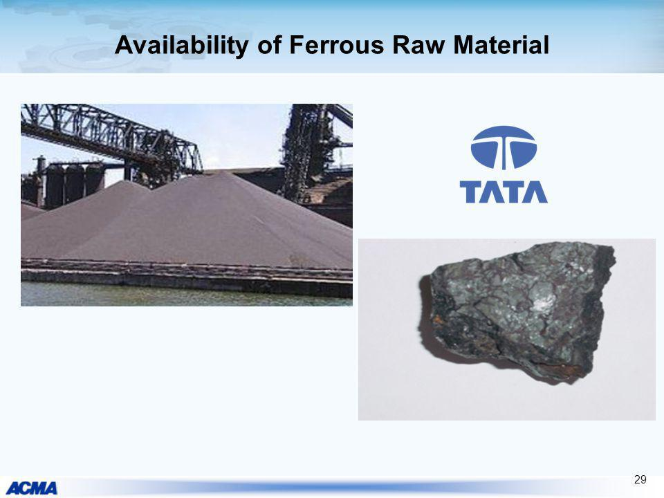 Availability of Ferrous Raw Material