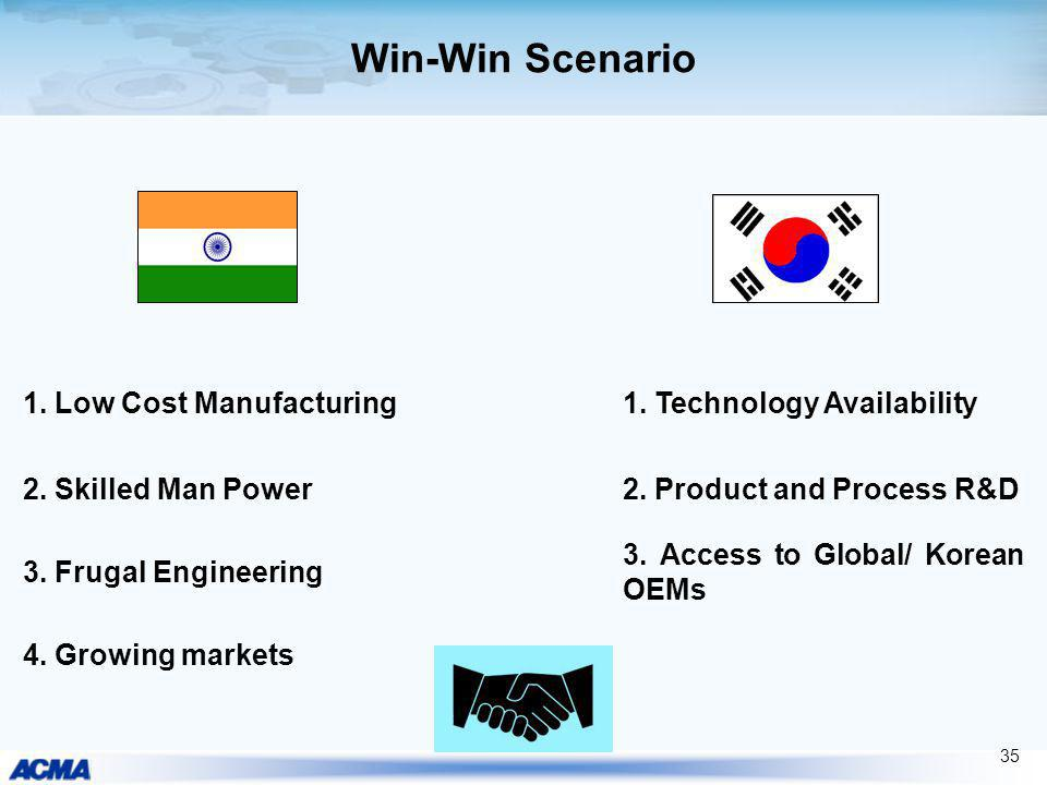 Win-Win Scenario 1. Low Cost Manufacturing 1. Technology Availability