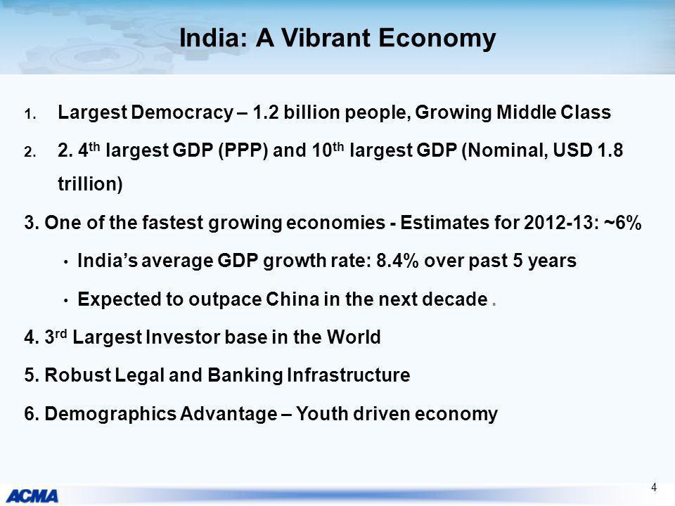 India: A Vibrant Economy