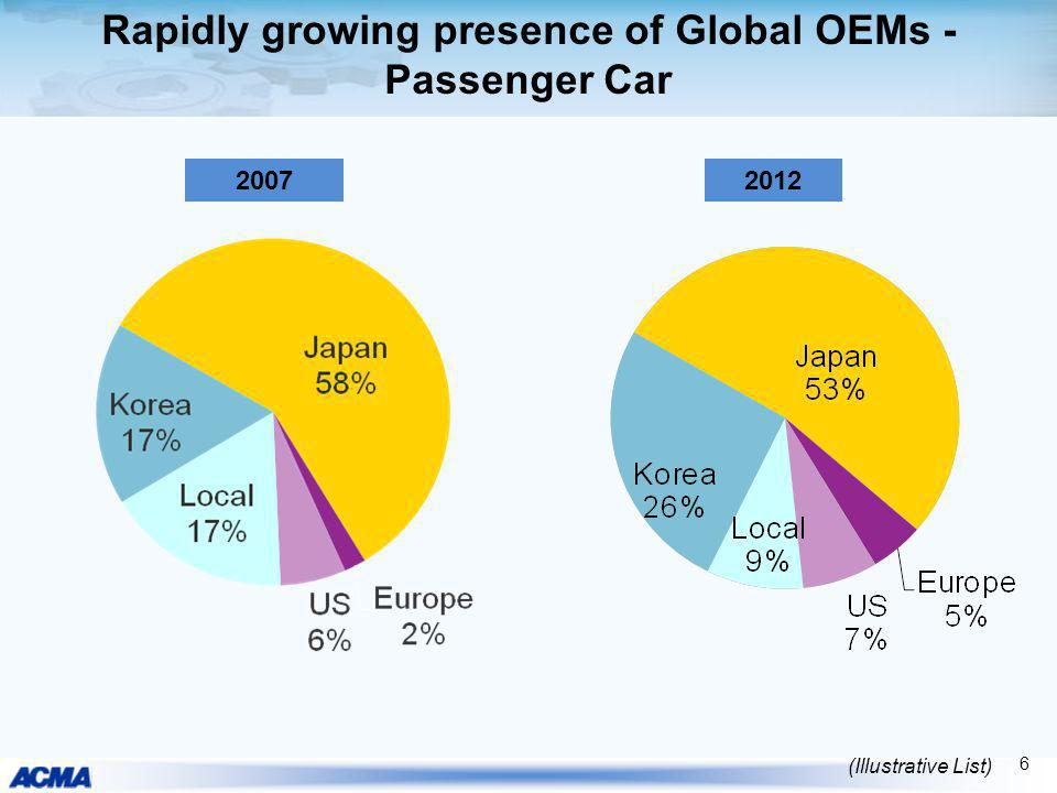 Rapidly growing presence of Global OEMs - Passenger Car