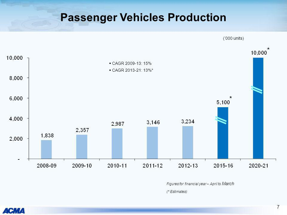 Passenger Vehicles Production