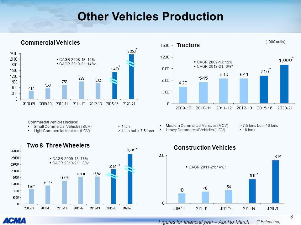 Other Vehicles Production