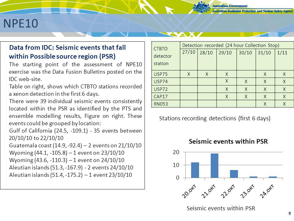NPE10 Data from IDC: Seismic events that fall within Possible source region (PSR)