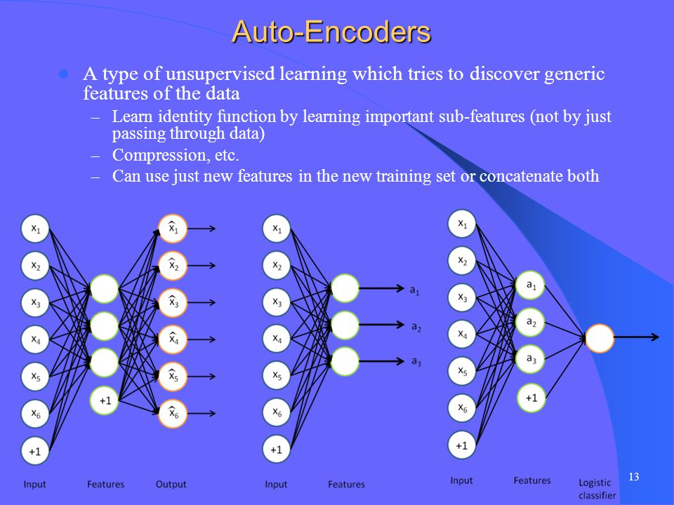 Auto-Encoders A type of unsupervised learning which tries to discover generic features of the data.