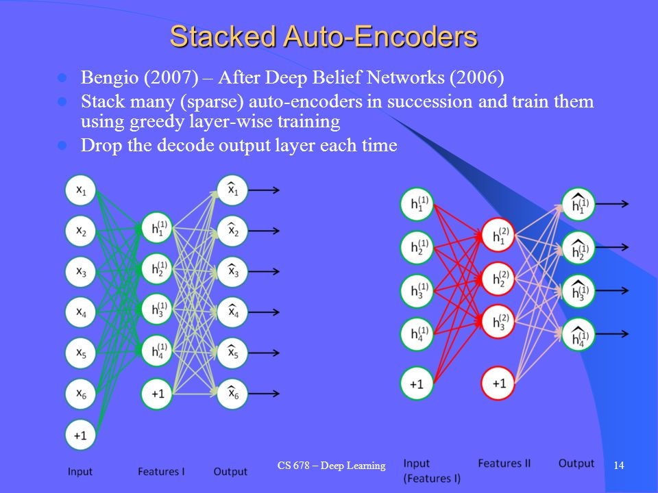 Stacked Auto-Encoders