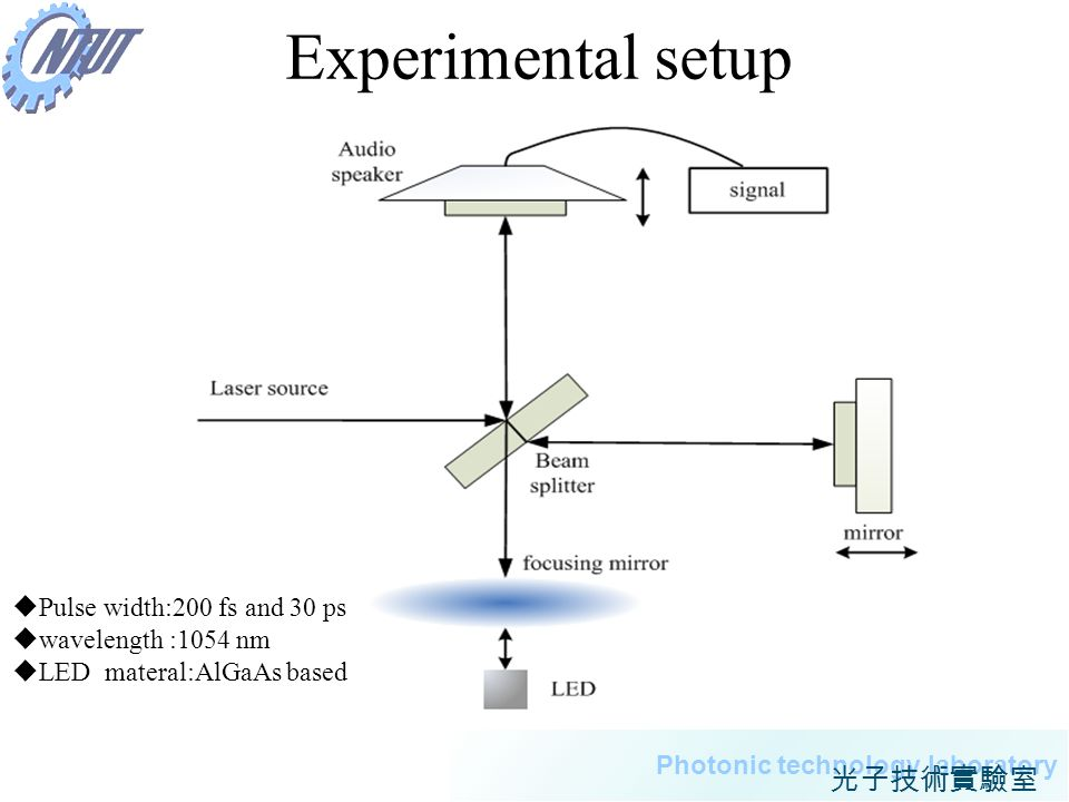 Experimental setup Pulse width:200 fs and 30 ps wavelength :1054 nm