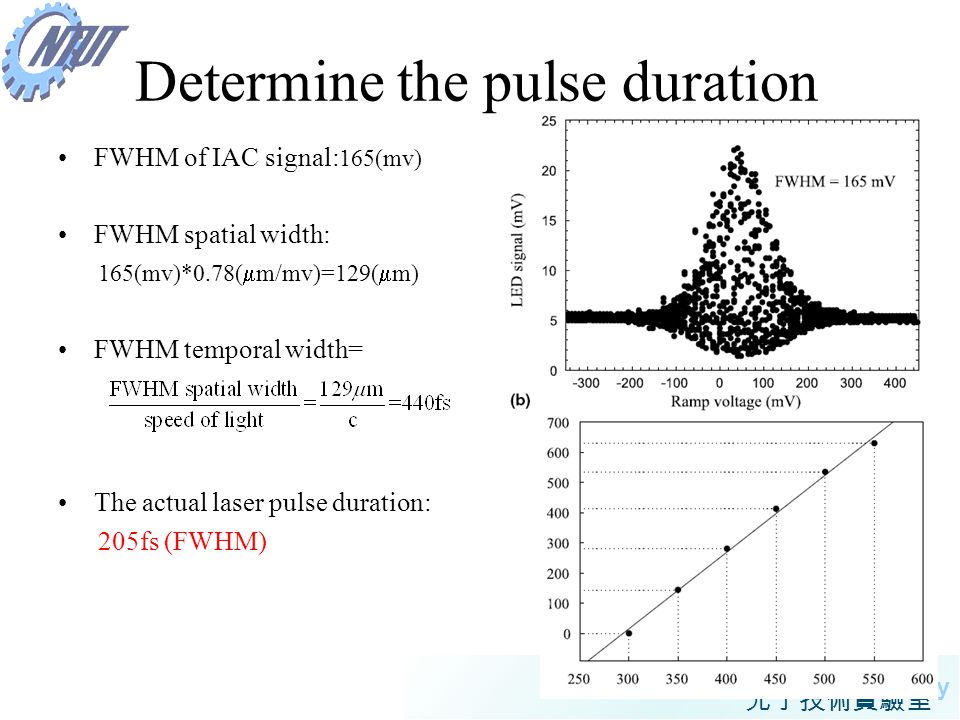 Determine the pulse duration