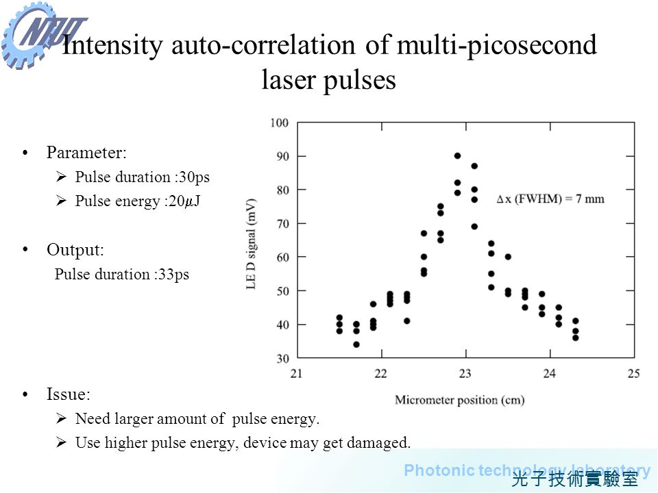 Intensity auto-correlation of multi-picosecond laser pulses