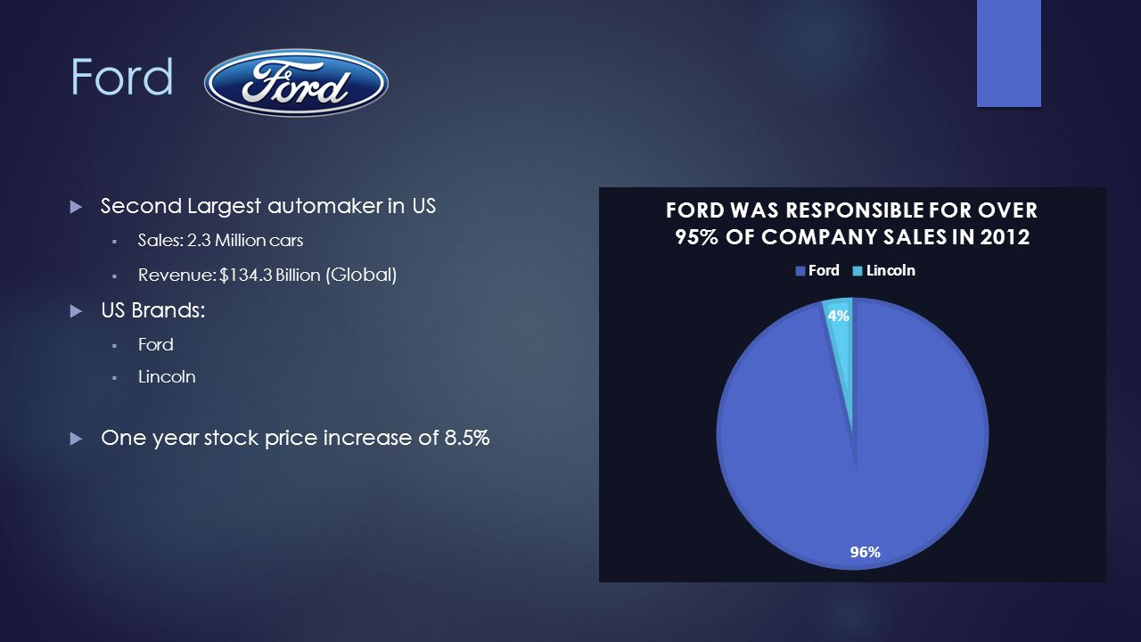 Ford Second Largest automaker in US US Brands: