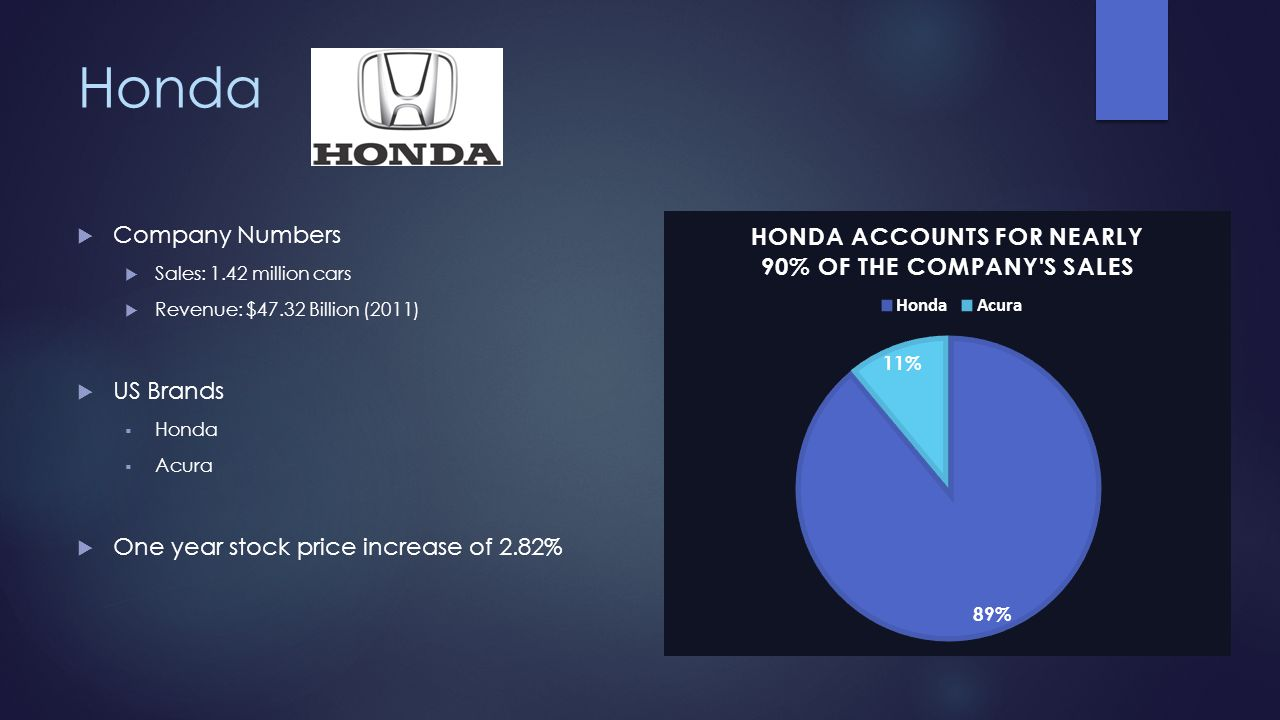 Honda Company Numbers US Brands One year stock price increase of 2.82%
