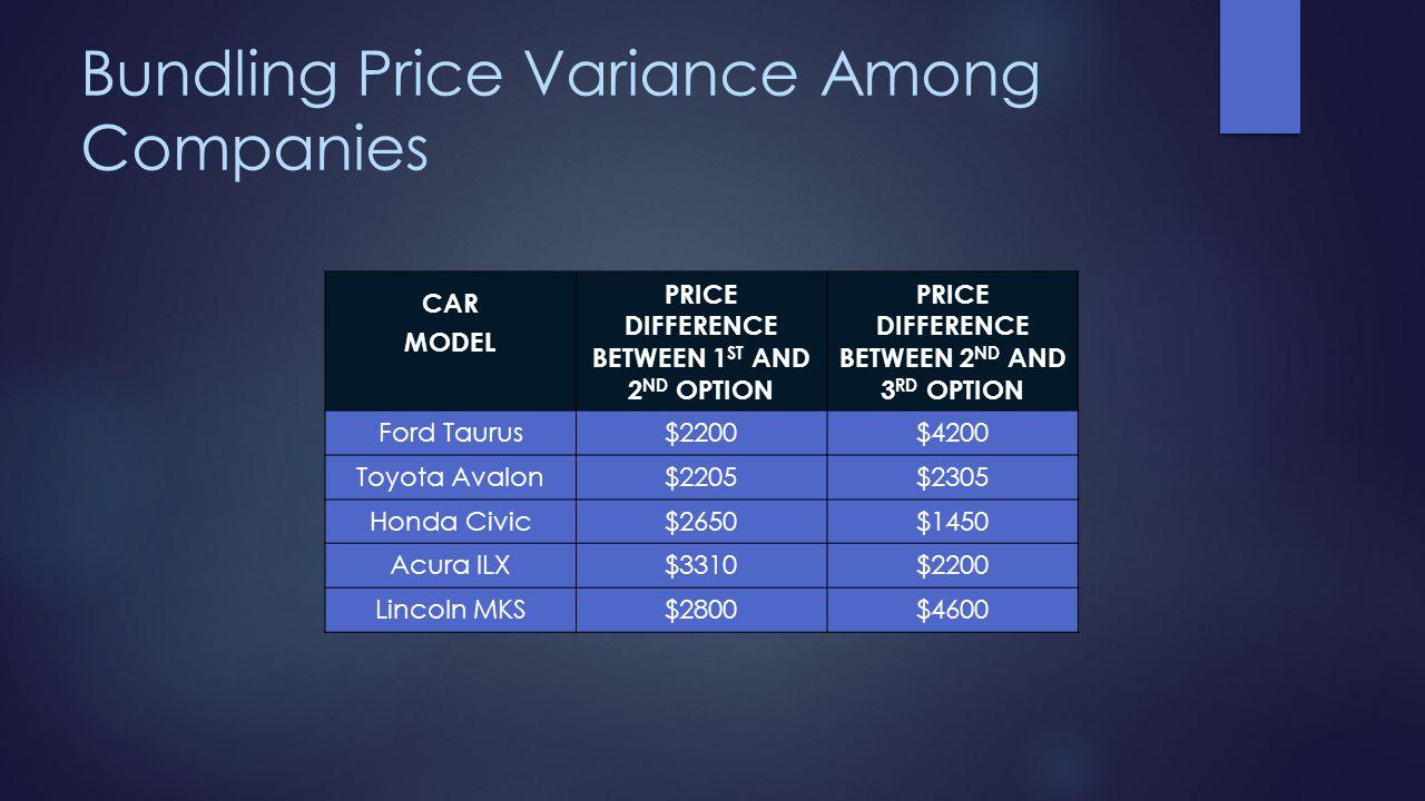 Bundling Price Variance Among Companies