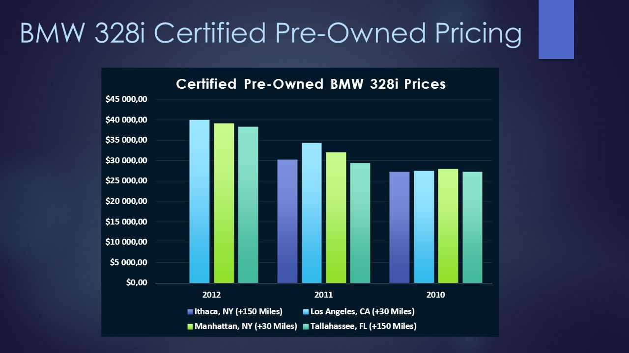 BMW 328i Certified Pre-Owned Pricing