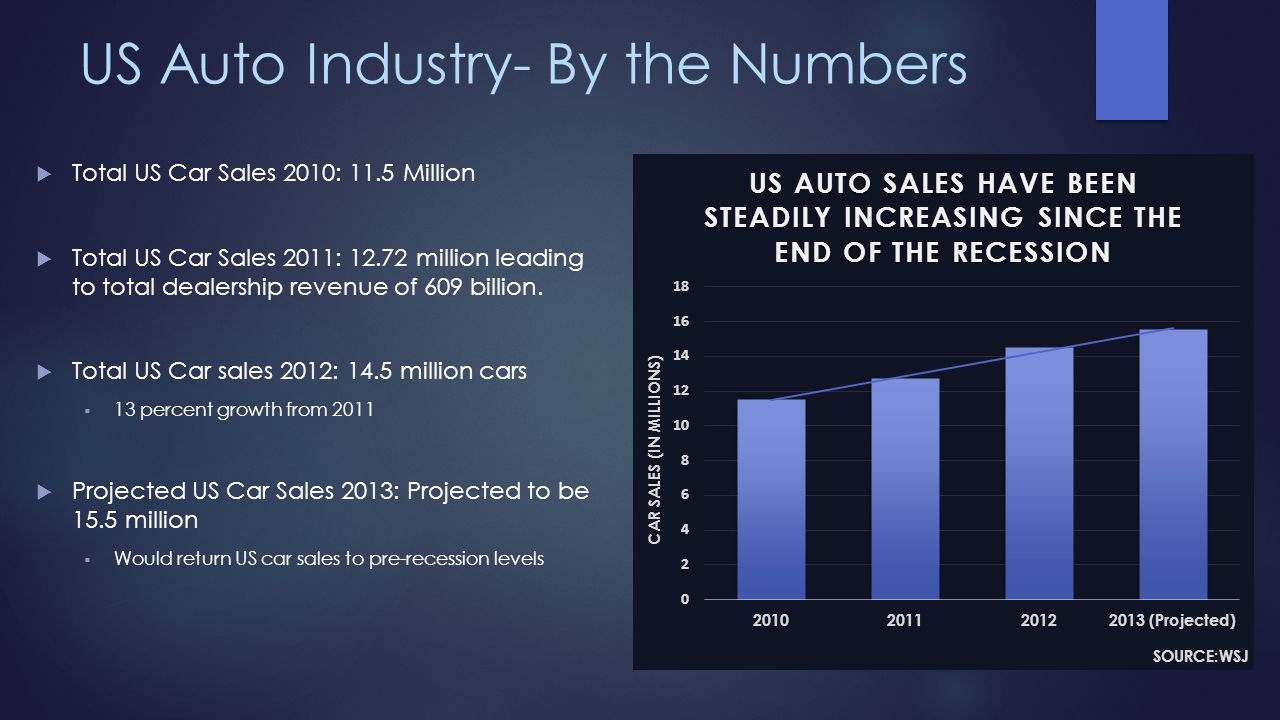 US Auto Industry- By the Numbers