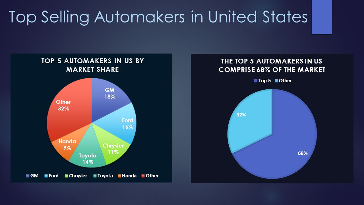 Top Selling Automakers in United States