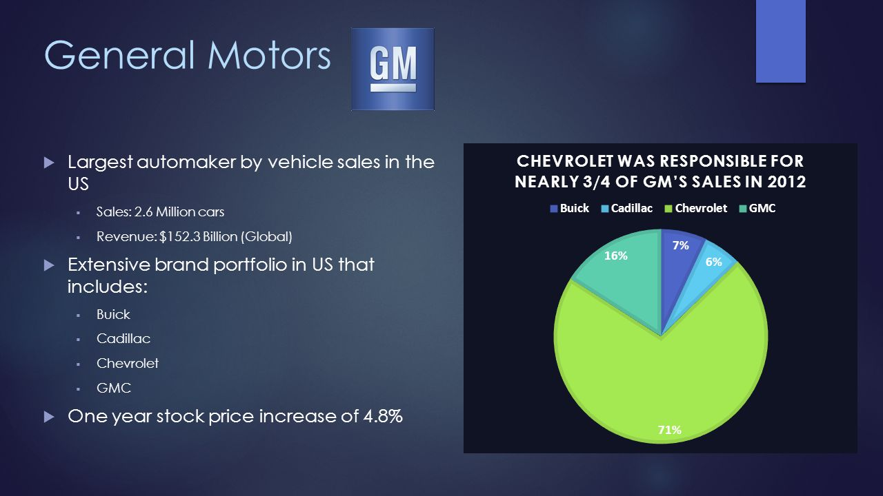 General Motors Largest automaker by vehicle sales in the US