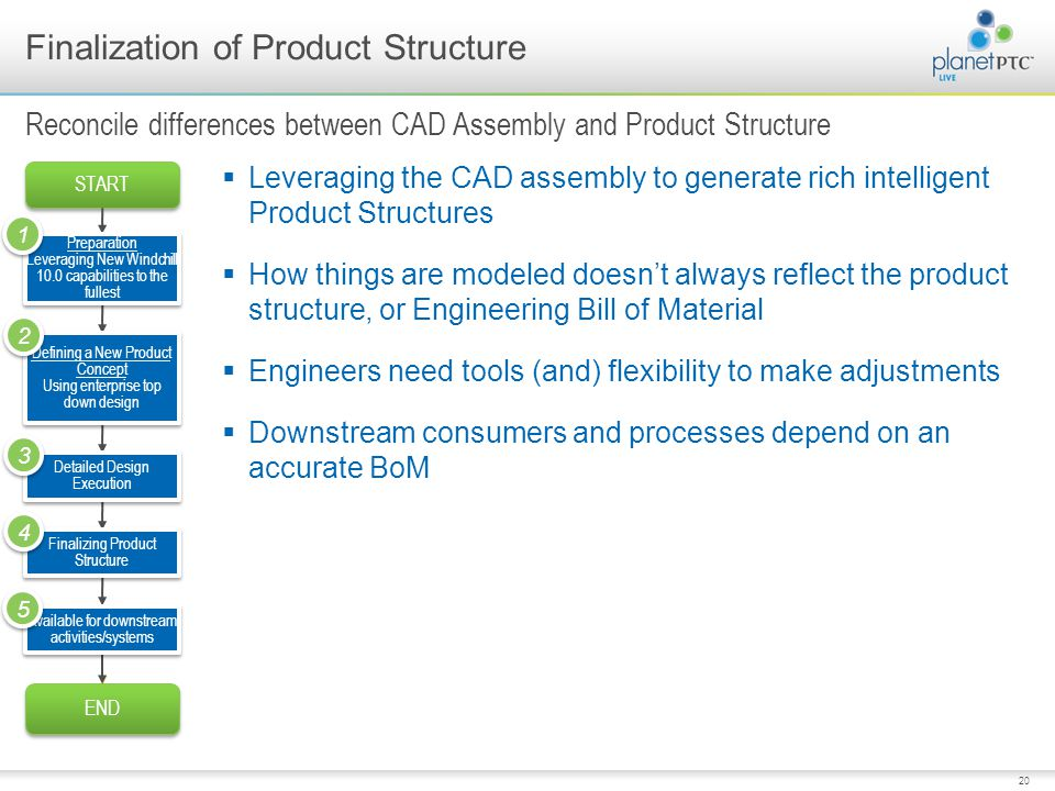 Finalization of Product Structure