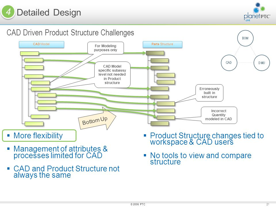 CAD Driven Product Structure Challenges