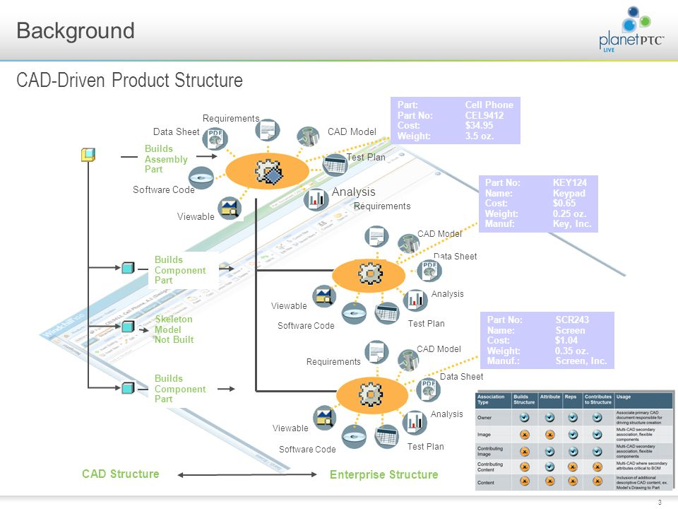 CAD-Driven Product Structure