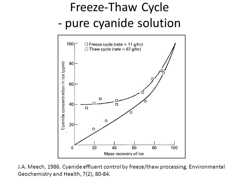 Freeze-Thaw Cycle - pure cyanide solution