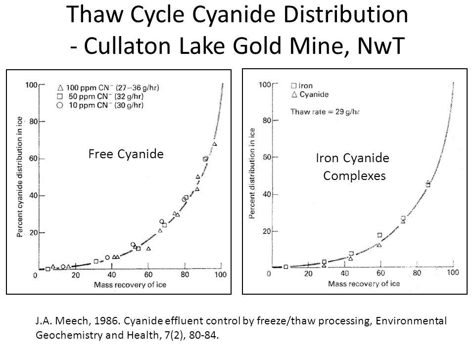 Thaw Cycle Cyanide Distribution - Cullaton Lake Gold Mine, NwT